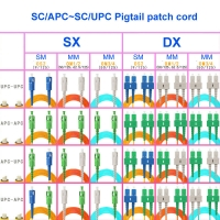 Quality 2 Core Single Mode Fiber Optic Cable SC APC To SC UPC Pigtail For LAN for sale