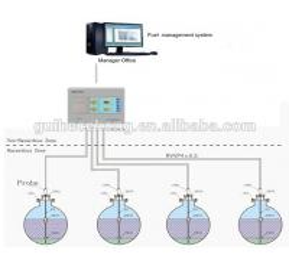 Fuel level measuring instrument Gas level indicator, High precision fuel level sensor, Oil overflow alarm