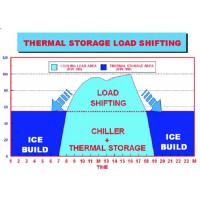 Quality Energy Storage System Organic Phase Change Materials Of Central Air Conditioner for sale